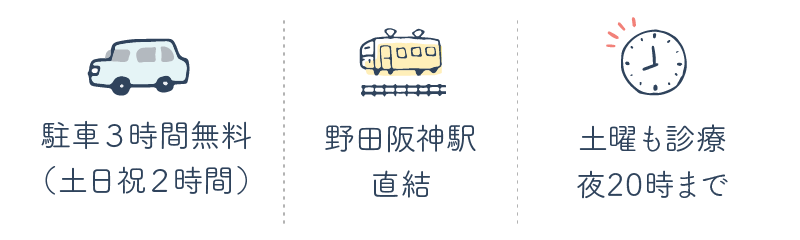 駐車平日3時間(土日祝2時間)無料、野田阪神駅直結、土曜も診療・月~土20時まで診療